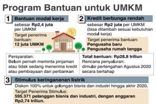Kemenkop dan UKM/Kementerian ESDM/Antara/Riset MI-NRC