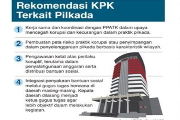 KPK/ Tim Riset MI-NRC