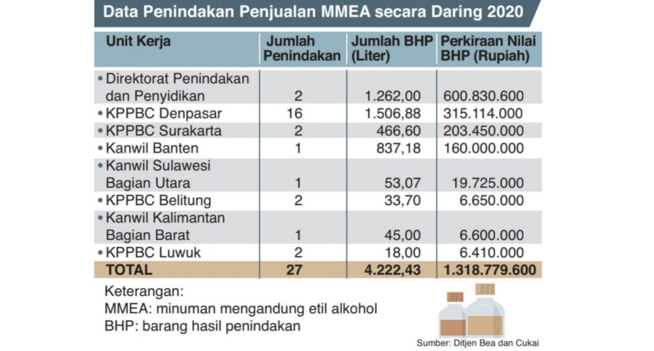 Sumber: Ditjen Bea dan Cukai