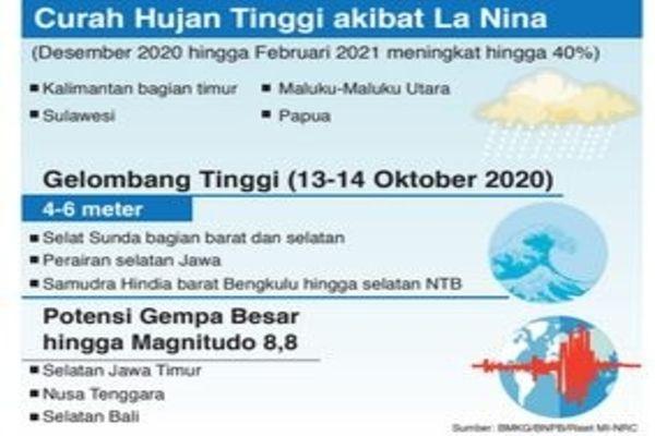 BMKG/BNPB/Riset MI-NRC