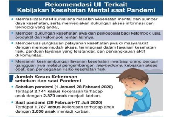 Tim Sinergi Mahdata Tanggap Covid-19 UI/Kemen PPPA