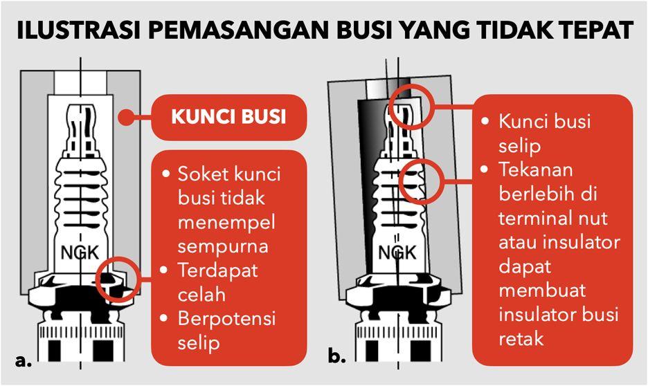 NGK Busi Indonesia