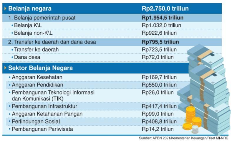 Sumber: APBN 2021/Kementerian Keuangan/Riset MI-NRC