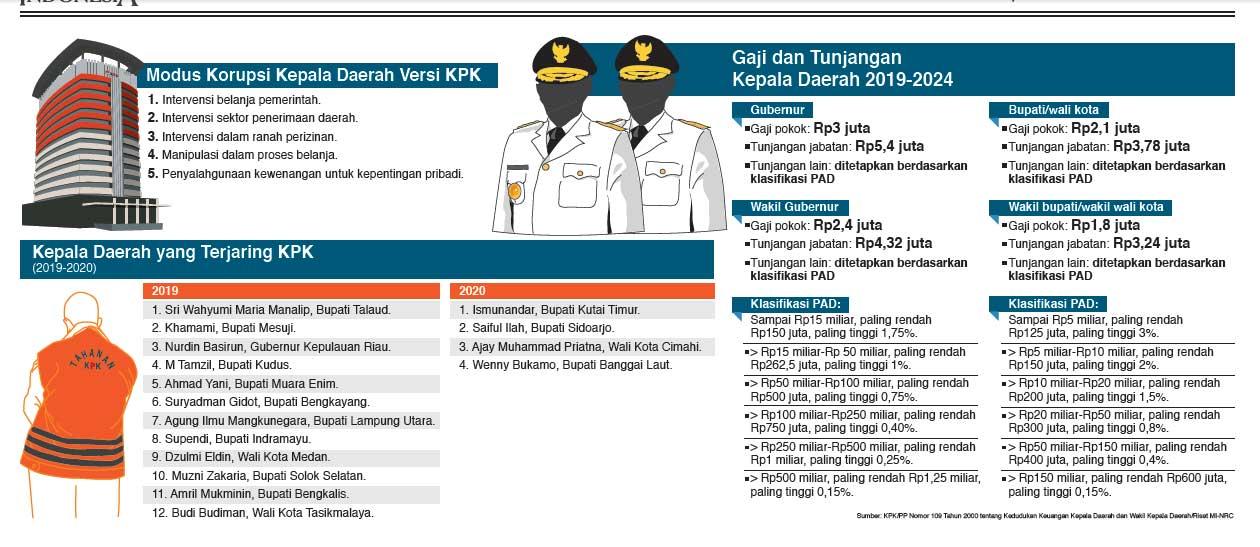 Sumber: KPK/PP Nomor 109 Tahun 2000 tentang Kedudukan Keuangan Kepala Daerah dan Wakil Kepala Daerah/Riset MI-NRC