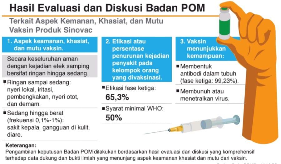 Sumber: Badan POM/Riset MI-NRC