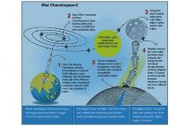 Grafis:  https://www.insightsonindia.com/2019/06/19/insights-into-editorial-chandrayaan-2-launch-on-july-15-isro/