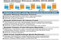 Kemenkeu/KPK/Tim Riset MI-NRC