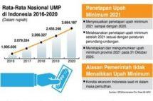 BPS/Kemenaker/Tim Riset MI-NRC