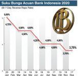 Sumber: Bank Indonesia/Riset MI-NRC