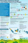 Sumber: Kementan/Kemenkeu/Global Food Security Index/Litbang MI