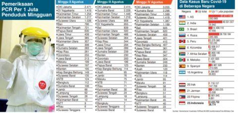 Kementerian Kesehatan RI/Riset MI-NRC/worldometers/Foto:MI/Adam Dwi
