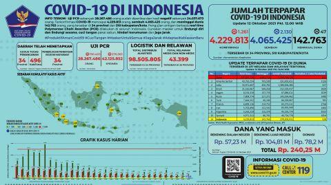 Twitter BNPB Indonesia