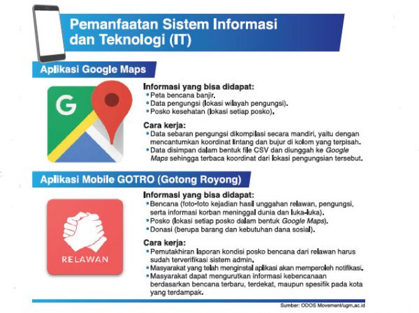 One Day One Service (ODOS) Movement /ugm.ac.id