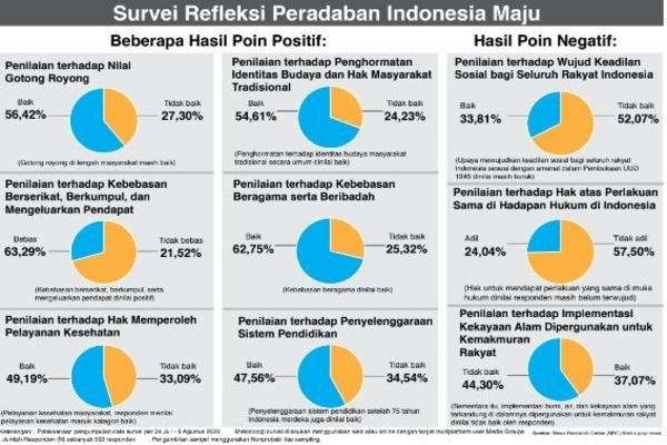 Bangunan Hukum di Indonesia Berantakan