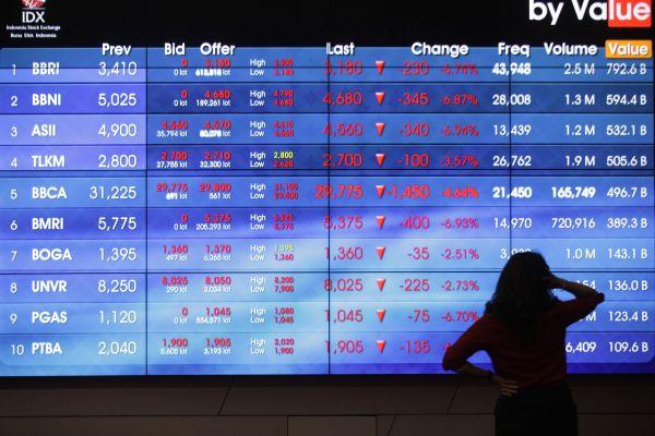 Pasar Saham Menunggu Laporan Keuangan Kuartal Iii 2020